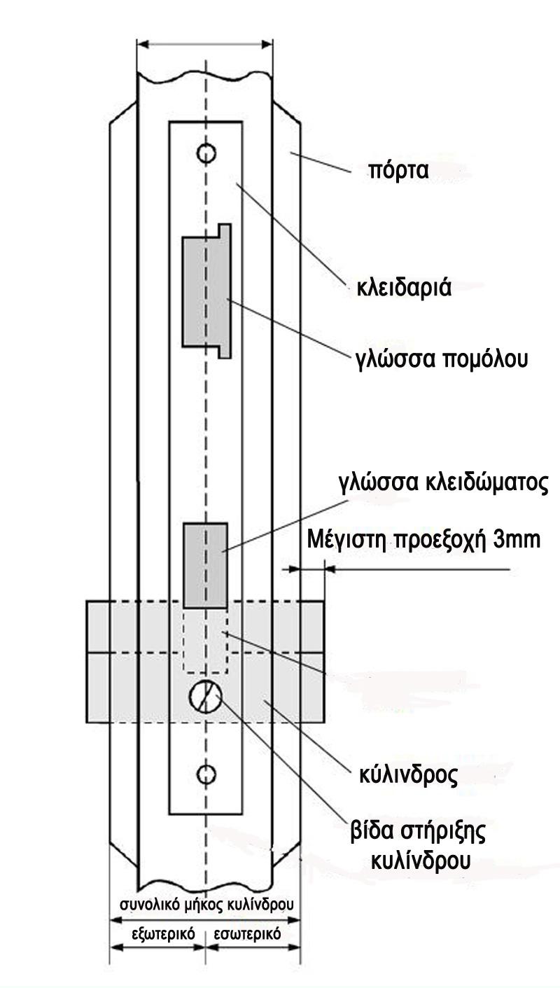 μηκος κυλινδρου στην πορτα